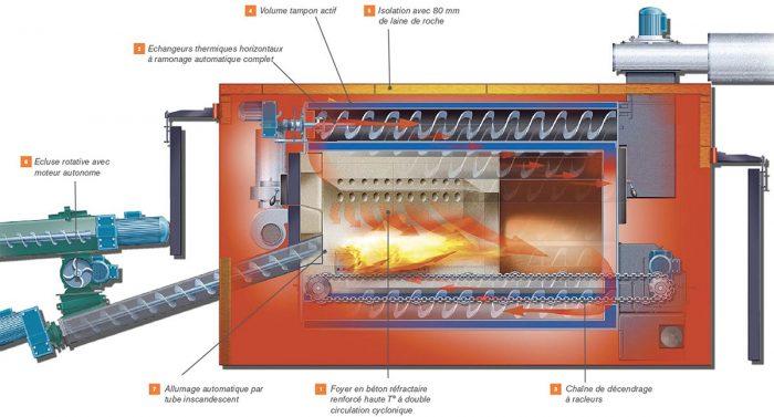 chaudiere-biomasse-polycombustibles