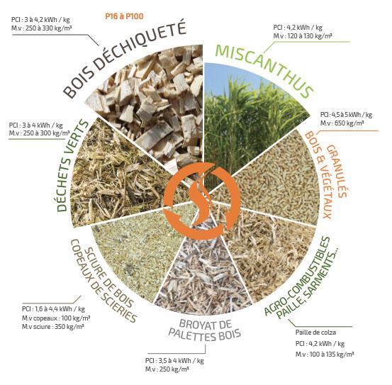 Large de choix des combustibles de chauffage : bois déchiqueté, miscanthus, granulés, déchets verts, sciure, broyat de palettes.