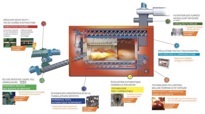 Technologie des chaudières à plaquettes bois déchiqueté HEIZOMAT